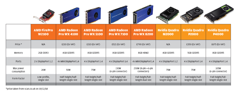 Solidworks GPU Comparison chart