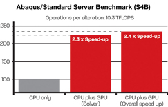 Abaqus/Standard Server Benchmark
