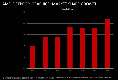 Amd Unveils New Aggressive Pricing For Firepro W Series Gpus Develop3d