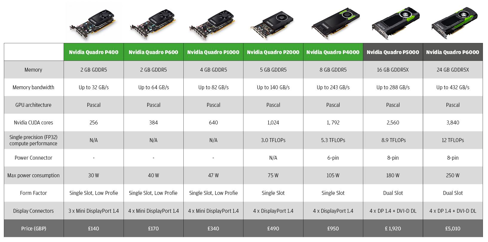 Review Nvidia Quadro P20 and Quadro P20 for CAD, viz & VR ...