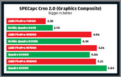 Graphics cards PTC Creo 2.0