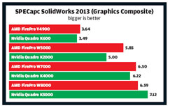 graphics cards SolidWorks 2013