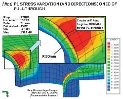 Stress Variations