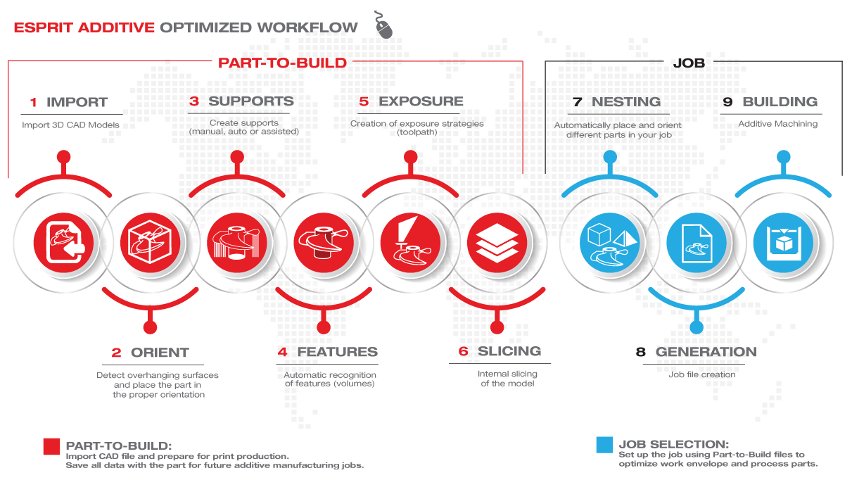 Esprit Additive workflow