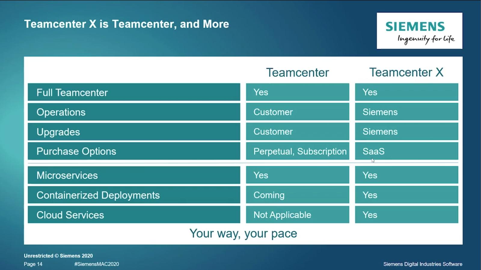 Teamcenter X cloud-based PLM