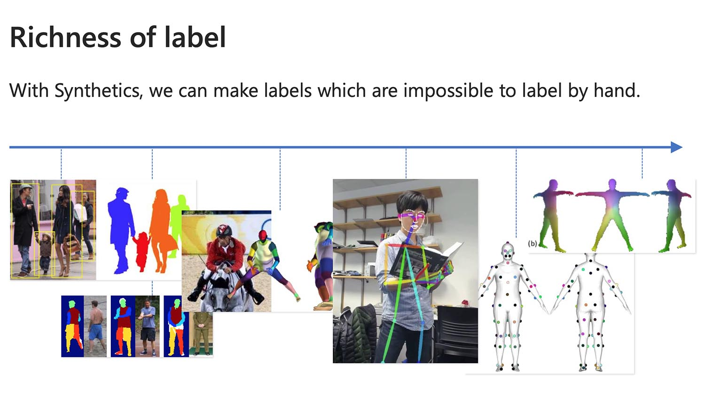 Microsoft Blender labels for AI learning