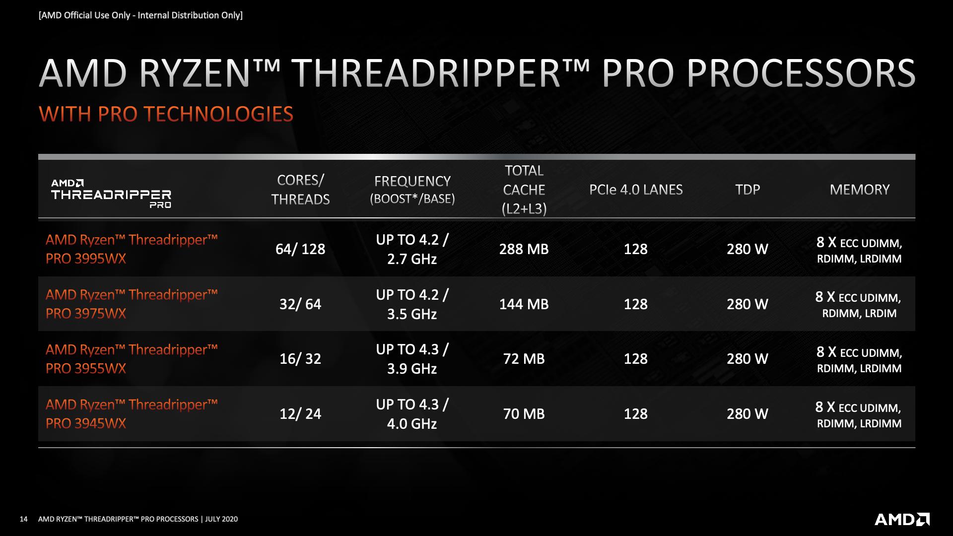 Threadripper Pro processors list