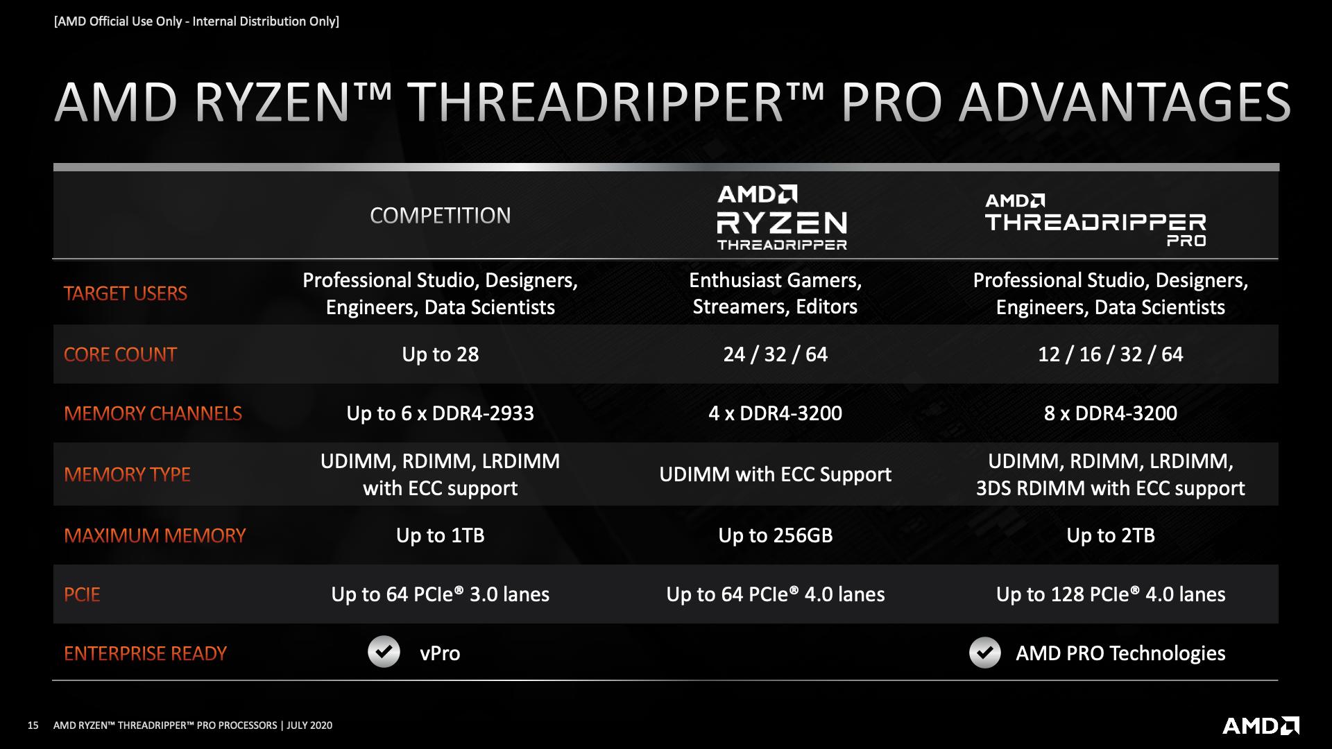 Threadripper Pro AMD Ryzen advantages