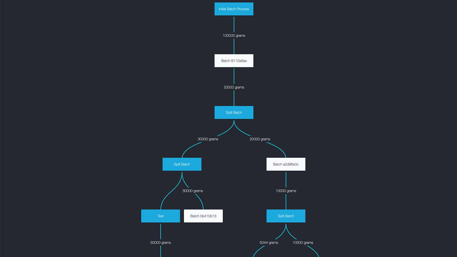 Materials Management Authentise TREE