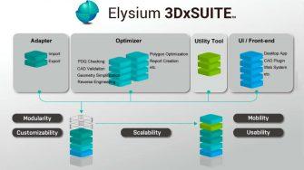 Elysium 3DxSUITE