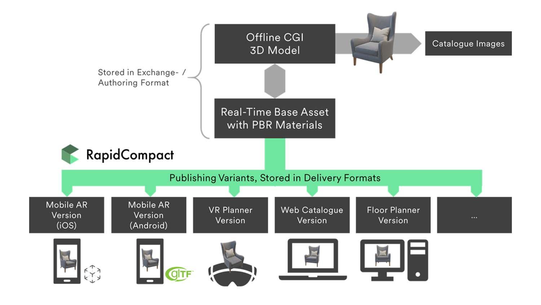 RapidCompact platform