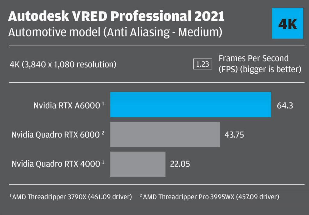 Nvidia RTX A6000_Autodesk VRED_anti aliasing ultra high