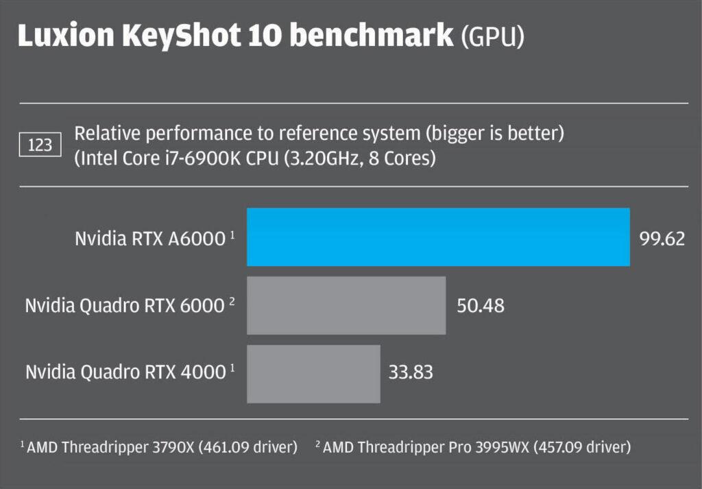 Nvidia RTX A6000_Luxion keyshot 10 benchmark