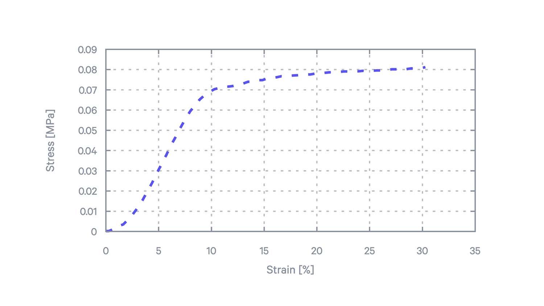Lattice stress vs strain Carbon