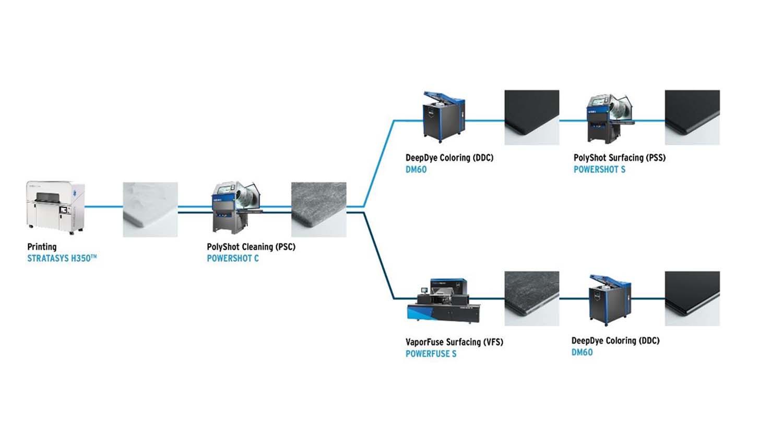 Dyemansion Stratasys HSeries workflow