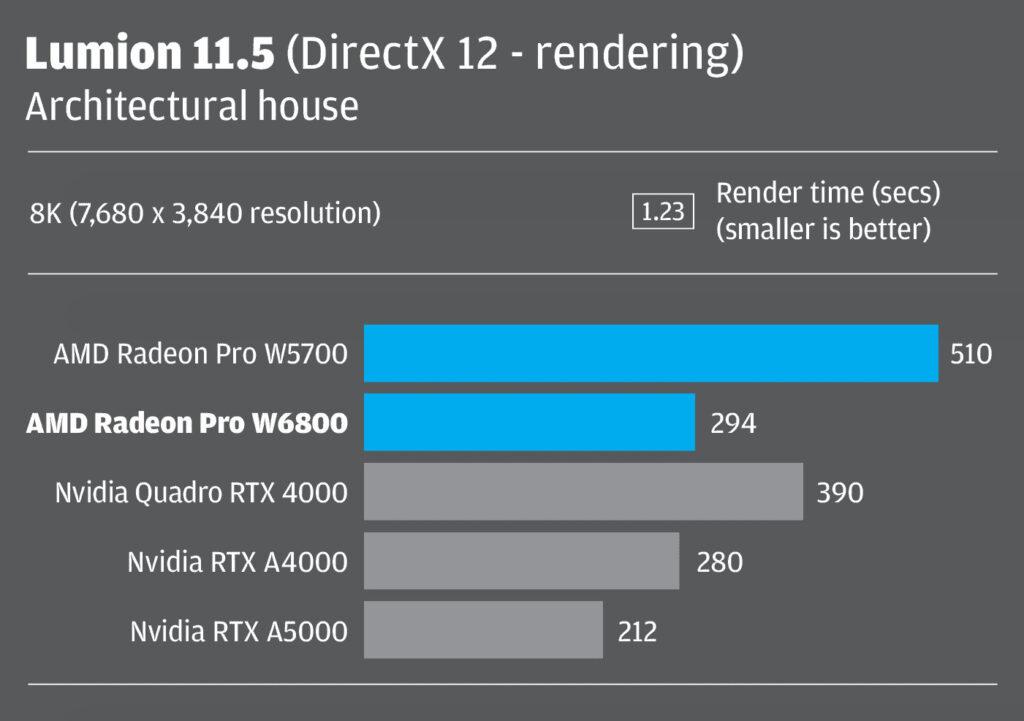 Radeon Pro W6800