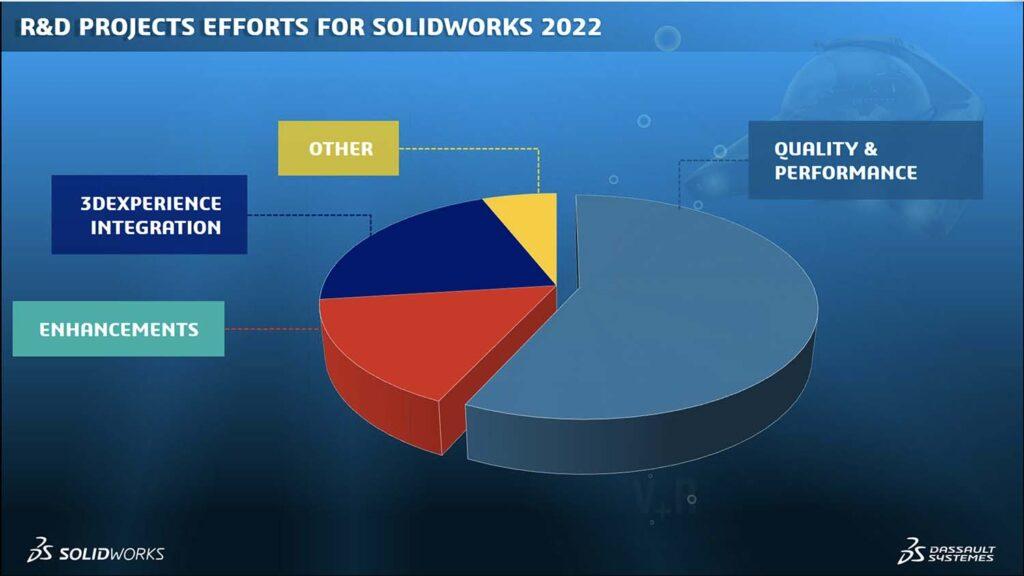 Solidworks 2022 - randd